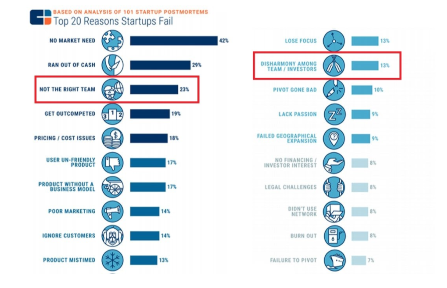find a co-founder –why startups fail