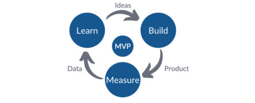 How to build an MVP: The Build, Measure, Learn Cycle