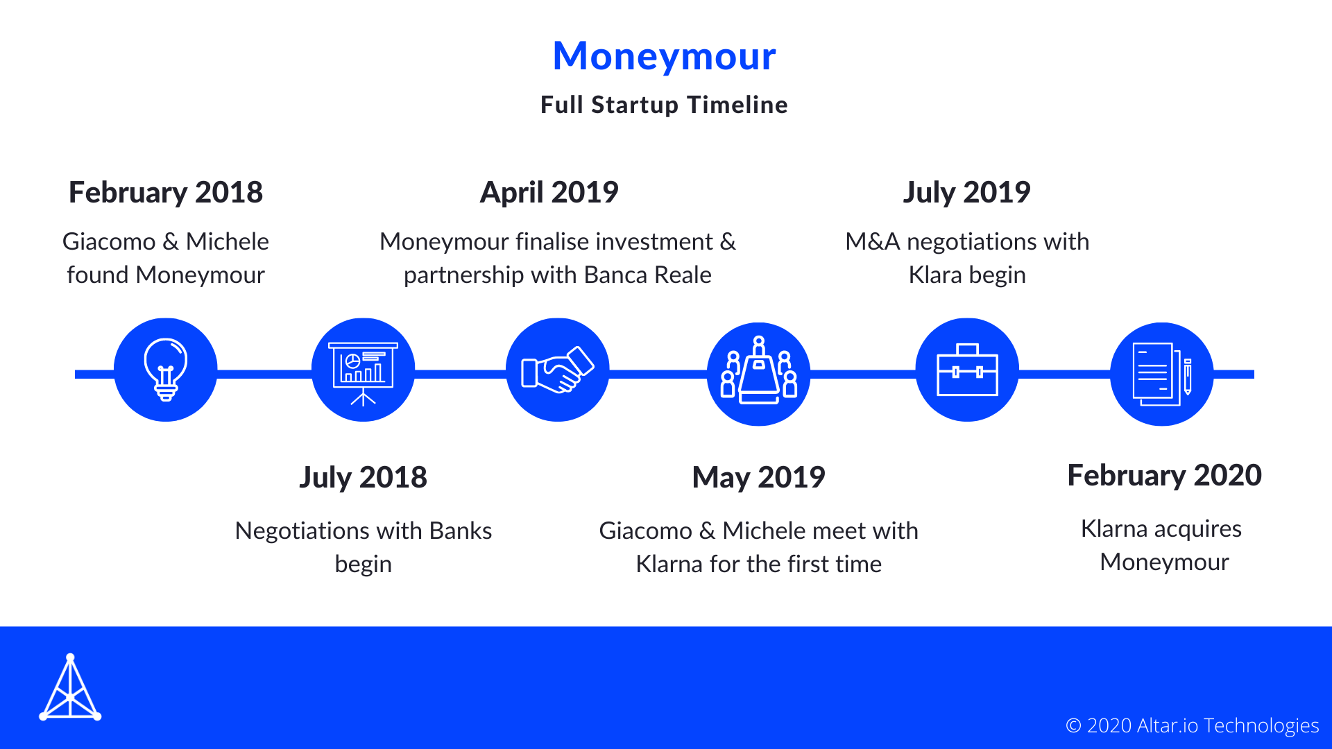 Moneymour, Fintech Timeline