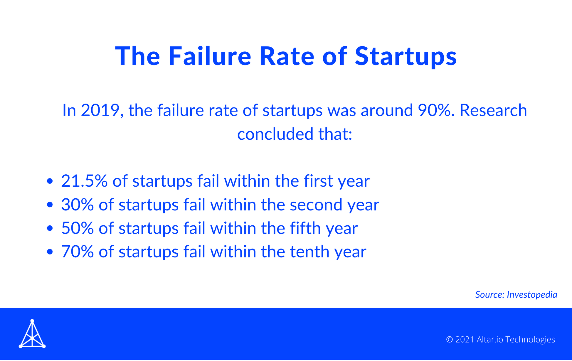 The Failure Rate of Startups 2019