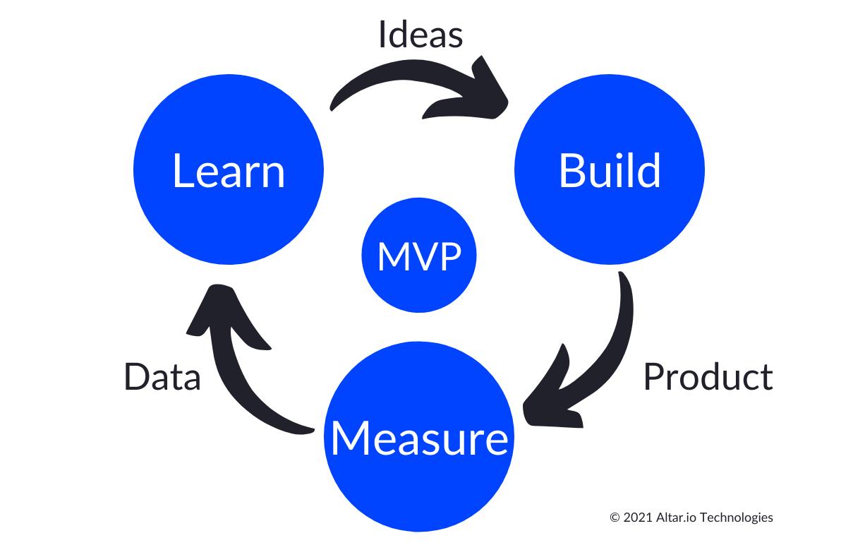 Build-Measure-Learn Lean MVP Cycle