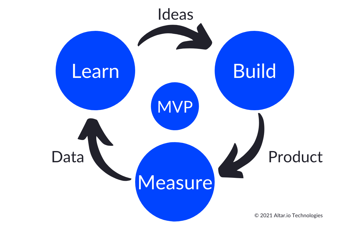 diagram of how to build an mvp with the build, measure, learn cycle
